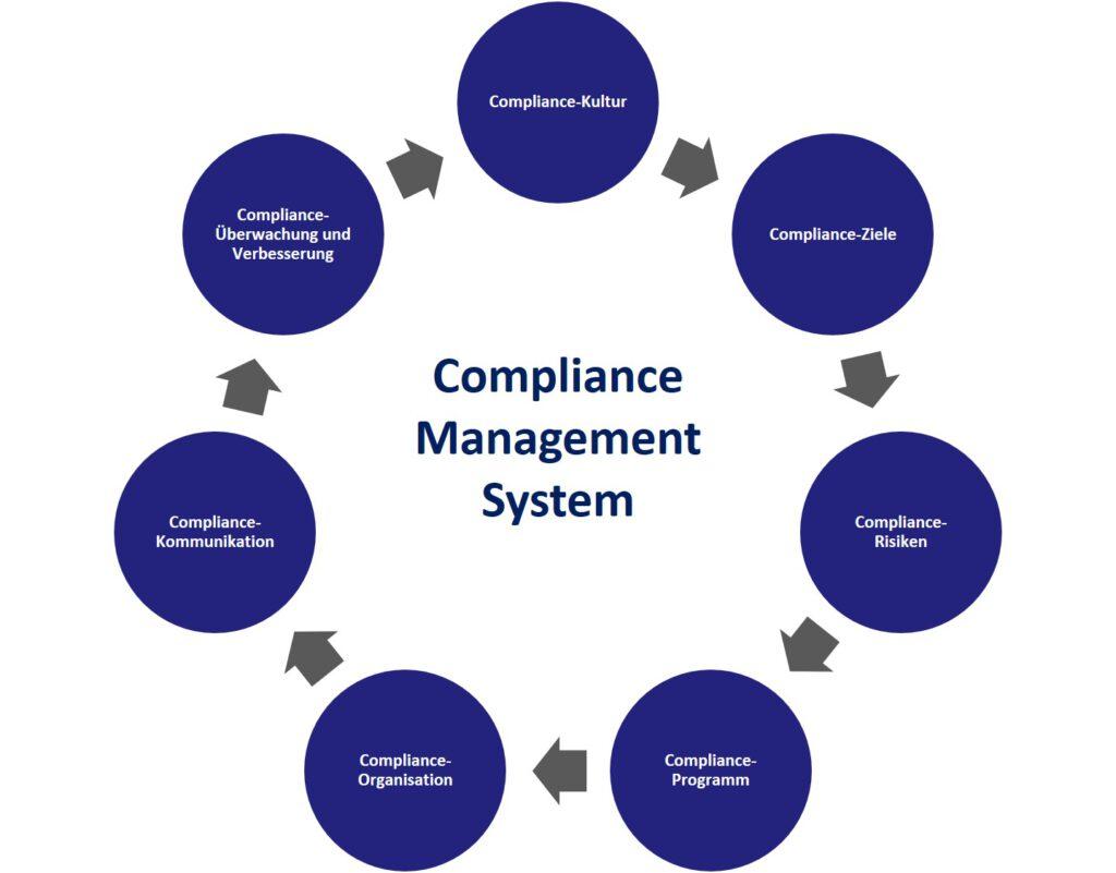 Compliance Management System (CMS)