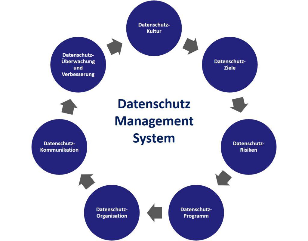 Datenschutz Management System (DSMS)