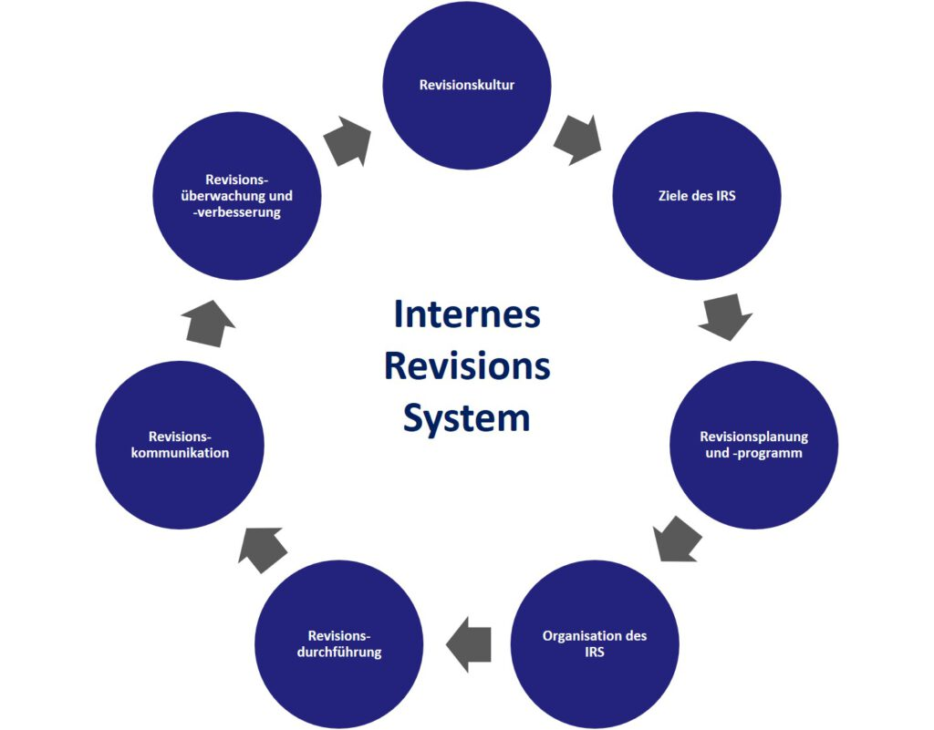 Internes Revisions System (IRS)