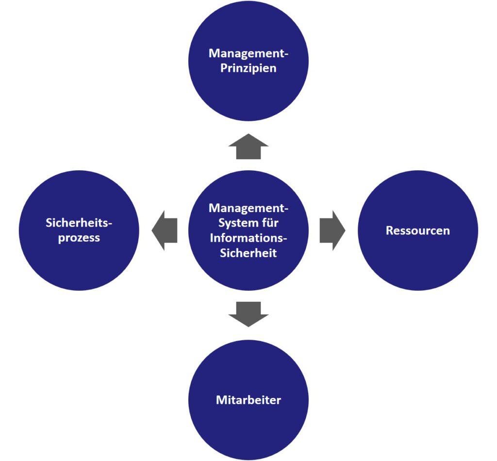 Managementsystem für Informationssicherheit (ISMS)