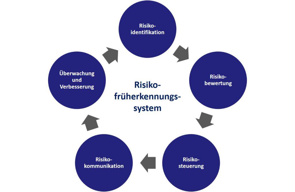 Risikofrüherkennungssystem